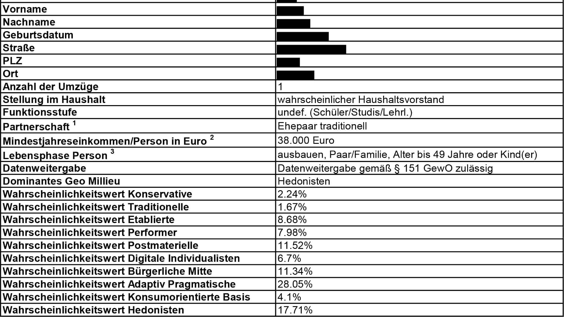 Neue Datenschutzpannen der Österreichischen Post